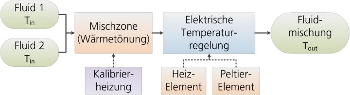 Messprinzip der isothermen Durchflusskalorimetrie (c)