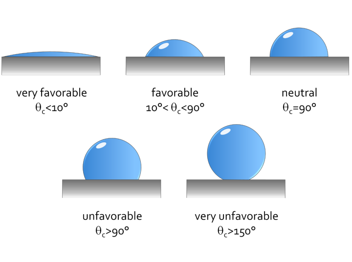 Different kinds of interactions between the two interfaces determine the shape of the liquid droplet and the resulting contact angle. (c)