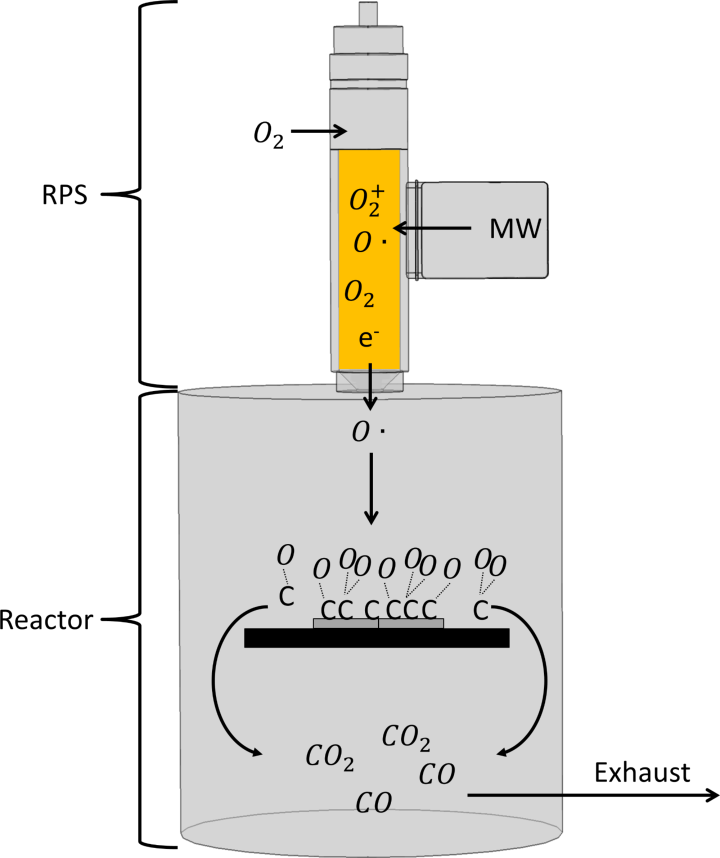 Schematic of the RPS with oxygen as working fluid where the exhaust gas is carbon monoxide and carbon dioxide. (c)