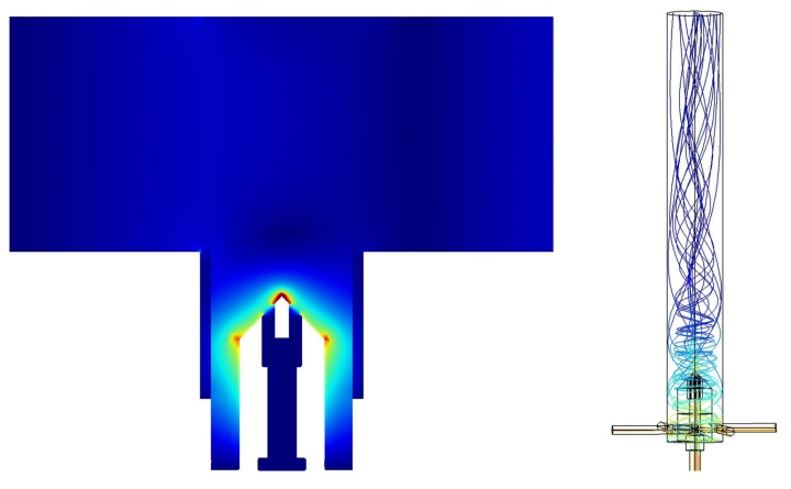 Electric field distribution (left) and gas flow (right) inside the plasma torch. (c)