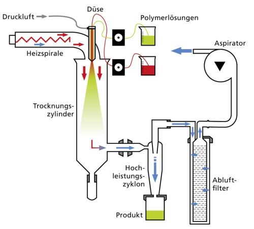 WirkstoffepassgenauverkapselnBild2